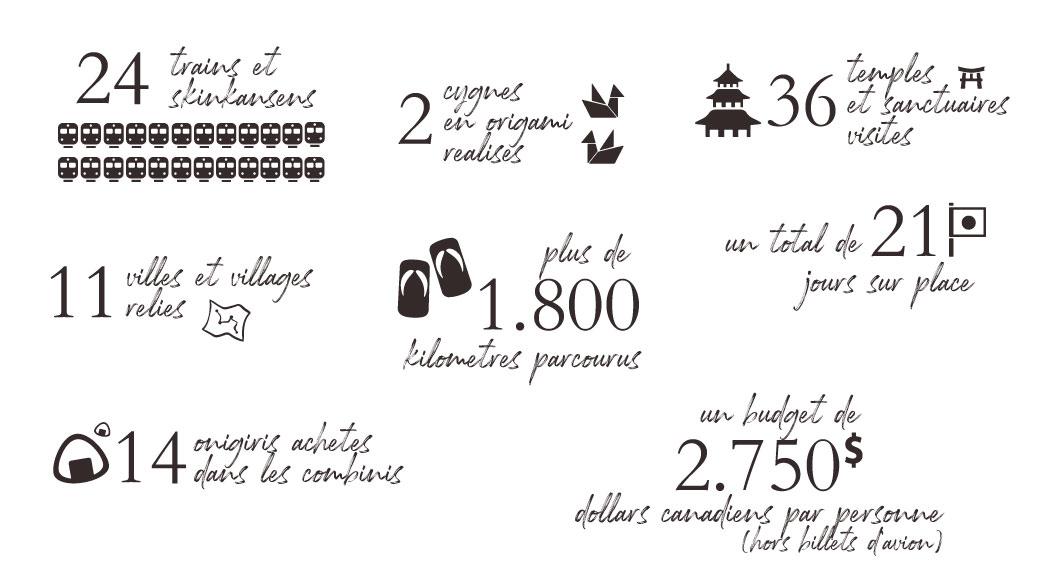 Les chiffres de notre voyage au Japon, Côté Hublot